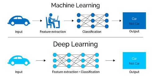 التعليم العميق والتعلم الآلي باستخدام الشبكات العصبية